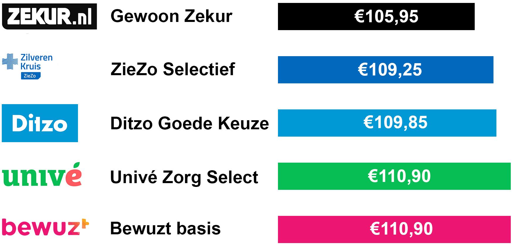 De goedkoopste zorgverzekeringen €885,-
