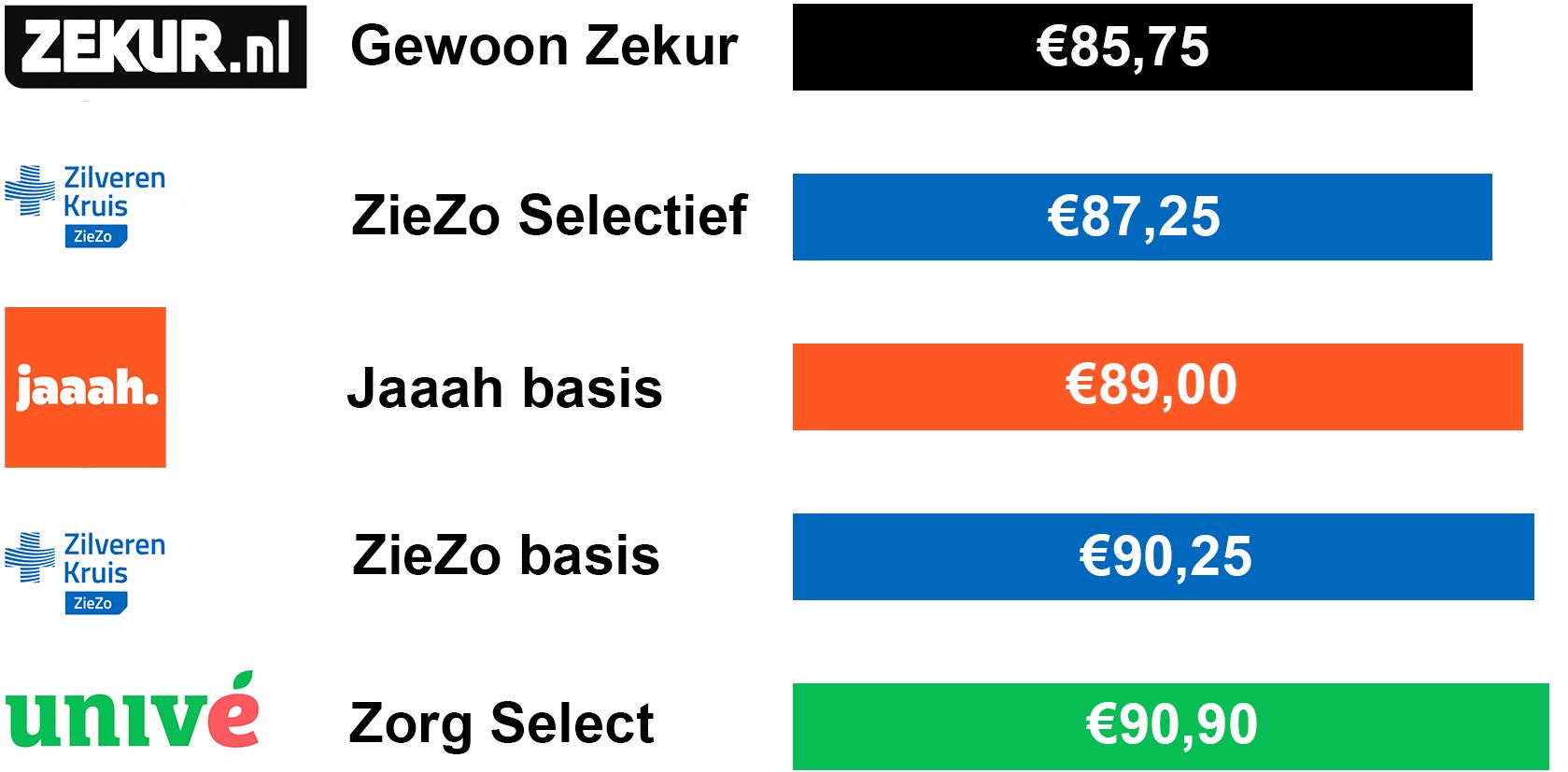 De goedkoopste zorgverzekering eigen risico €385,-